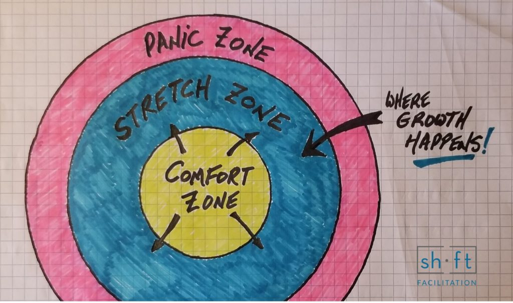 diagram of getting comfortable with the uncomfortable